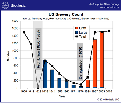US_Brewery_Count_Biodesic-thumb-400x339