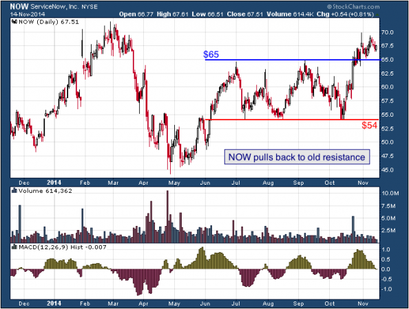 1-year chart of ServiceNow (NYSE: NOW)