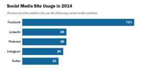 Frequency Of Social Media Use Pew Research Center