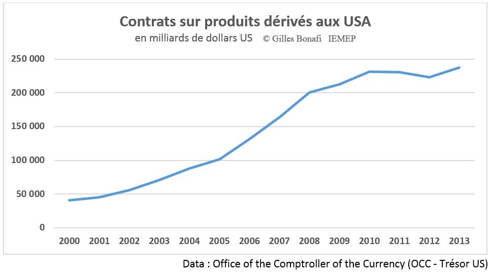 http://www.financialafrik.com/wp-content/uploads/2014/04/Produits-d%C3%A9riv%C3%A9s-contrats-Bale-3.png