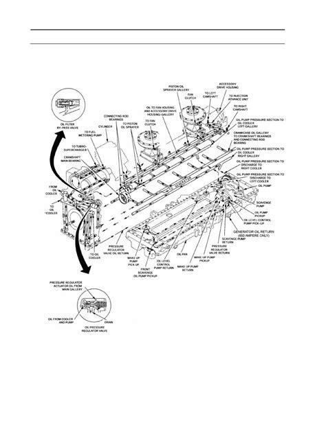 ENGINE LUBRICATION SYSTEM DIAGRAM