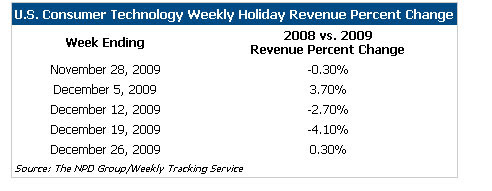 Technology-Revenue