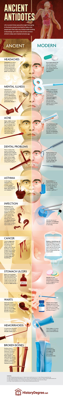http://historydegree.net/wp-content/uploads/2017/11/ancient-medicine-vs.-modern-medicine.jpg
