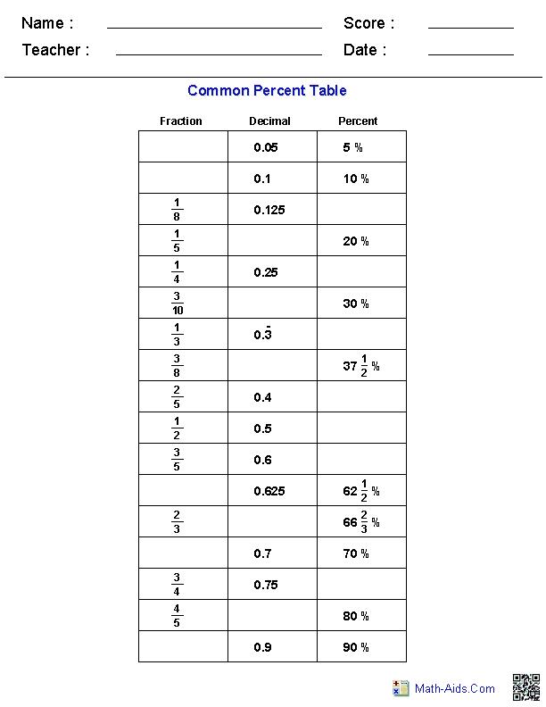 percent common table