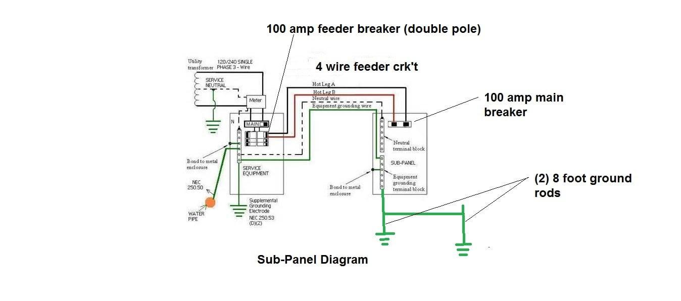 Diagram 100 Amp Detached Sub Panel Wiring Diagram Full Version Hd Quality Wiring Diagram Carmotorwiring Creasitionline It