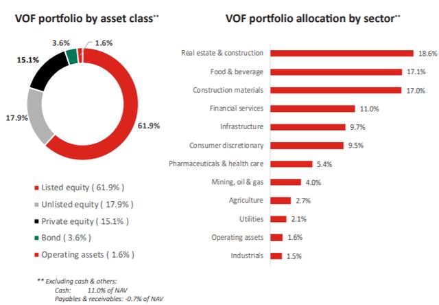 Tỷ trọng cổ phiếu niêm yết trong danh mục VOF VinaCapital tiếp tục giảm trong tháng 11 - Ảnh 1.