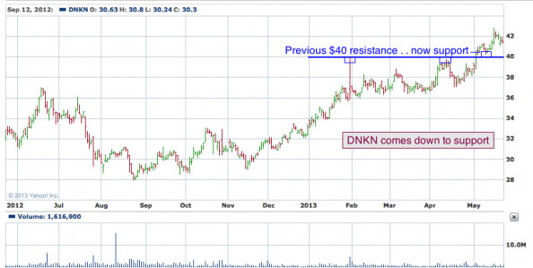 1-year chart of DNKN (Dunkin Brands Group, Inc.)