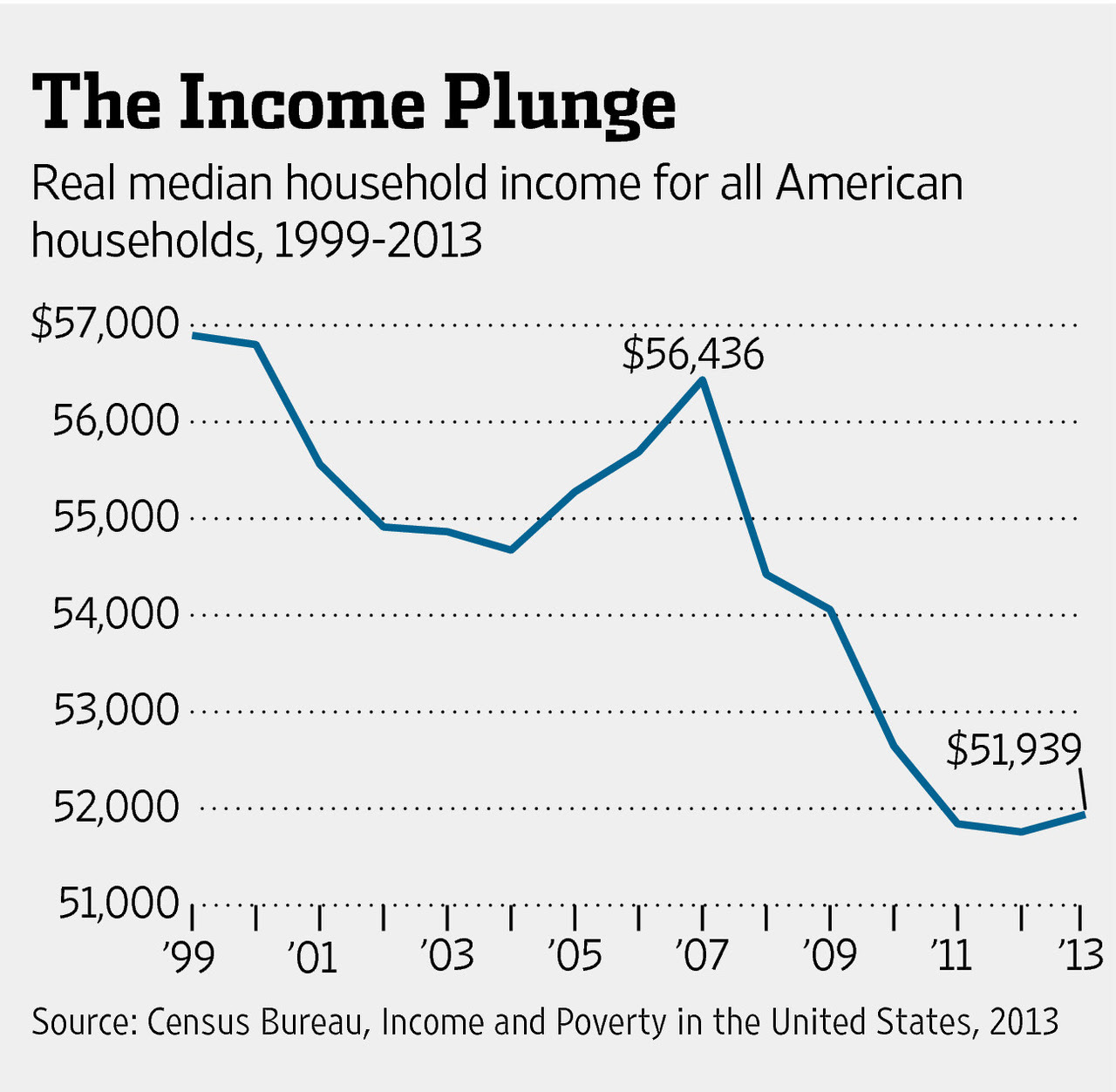 Real Median Household Income Graph