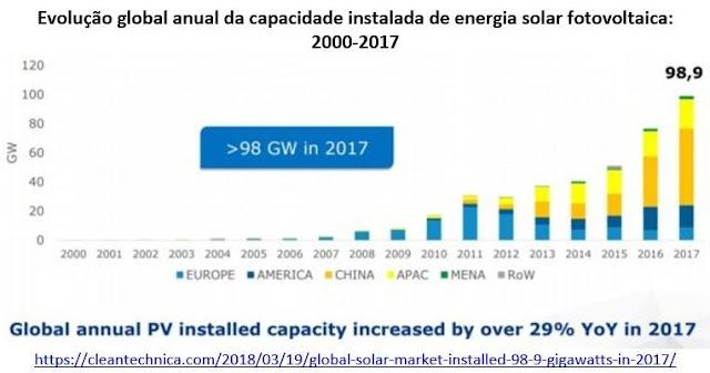 O grande crescimento global da energia solar em 2017