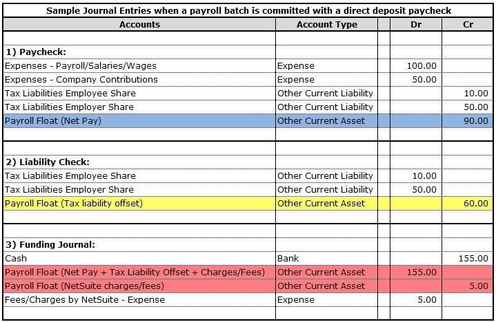 Netsuite Development Notes Impact Of Payroll Transactions To The Payroll Float Account
