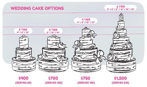 Wedding cake prices   10 factors to consider   idea in