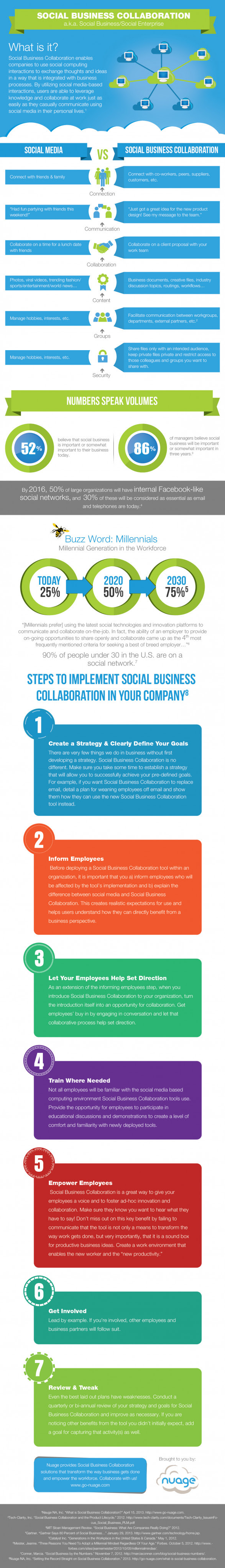 Setting the Record Straight on Social Business [Collaboration]