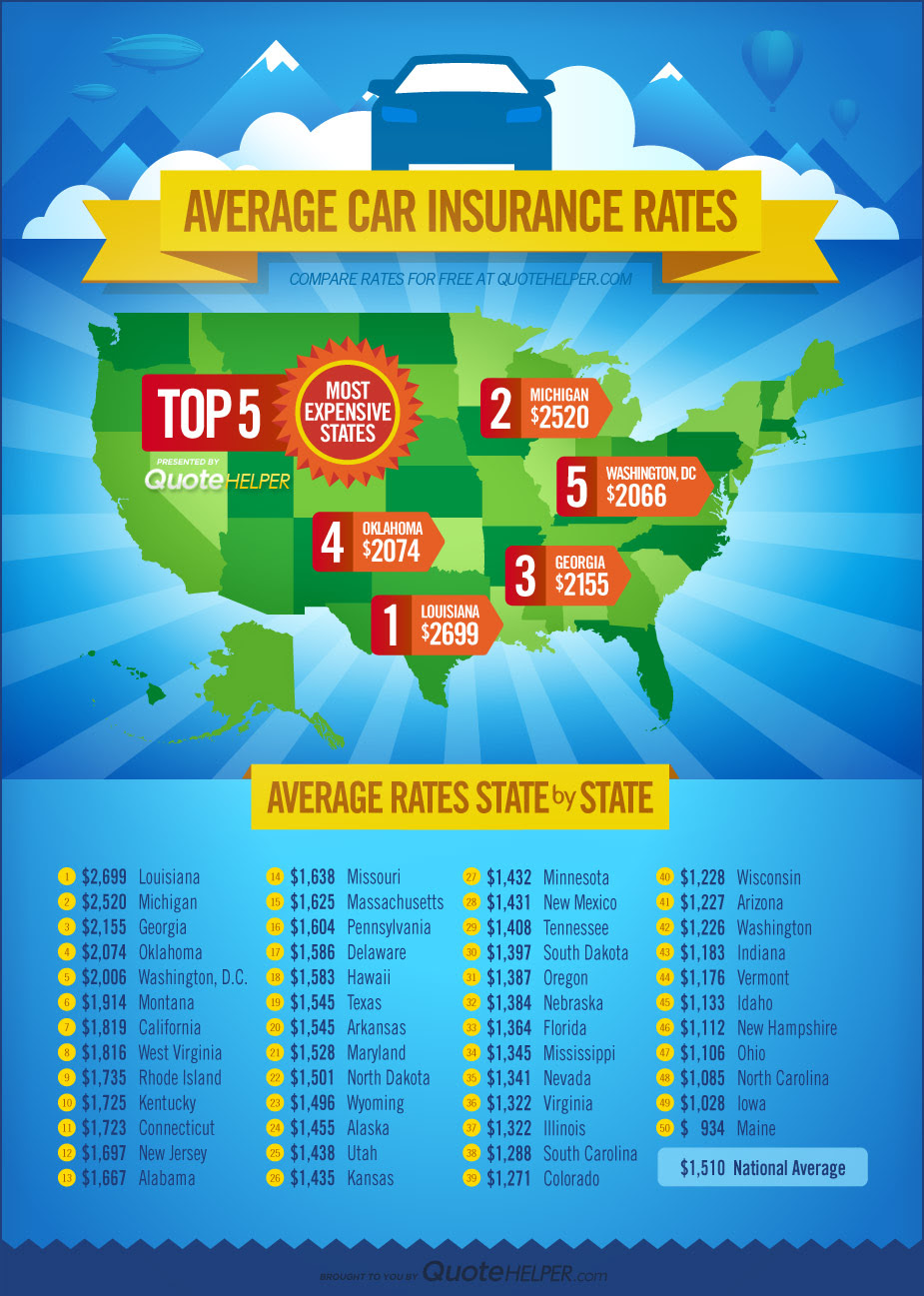 Infographic Top 5 Most Expensive States For Car Insurance ...
