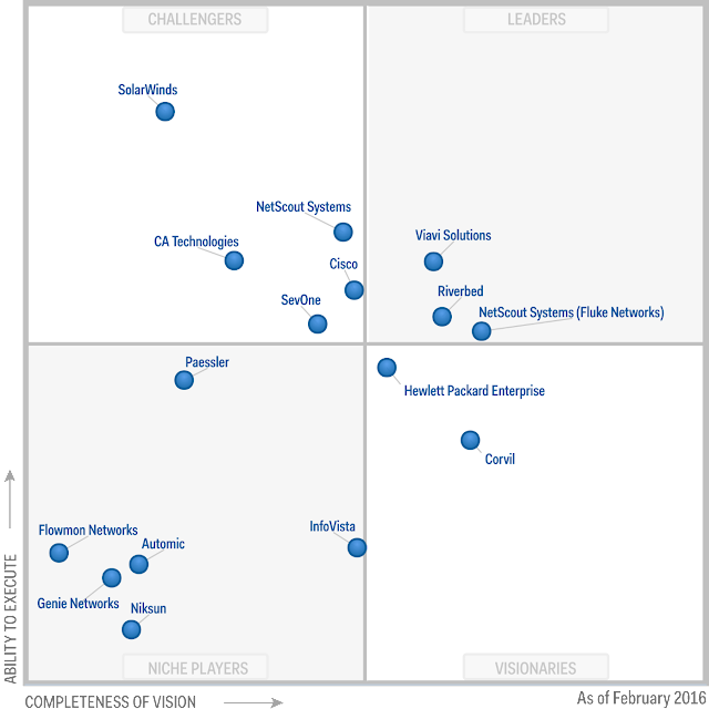 Magic Quadrant for Network Performance Monitoring and Diagnostics - 2016