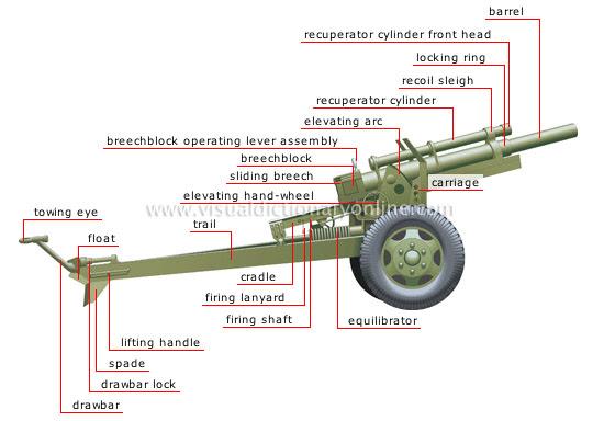 modern howitzer