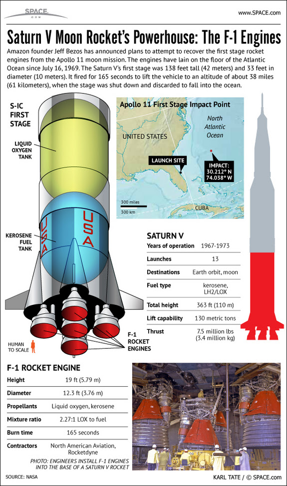 Find out about the Saturn V rocket engines that Jeff Bezos hopes to raise from the bottom of the sea, in this SPACE.com infographic.