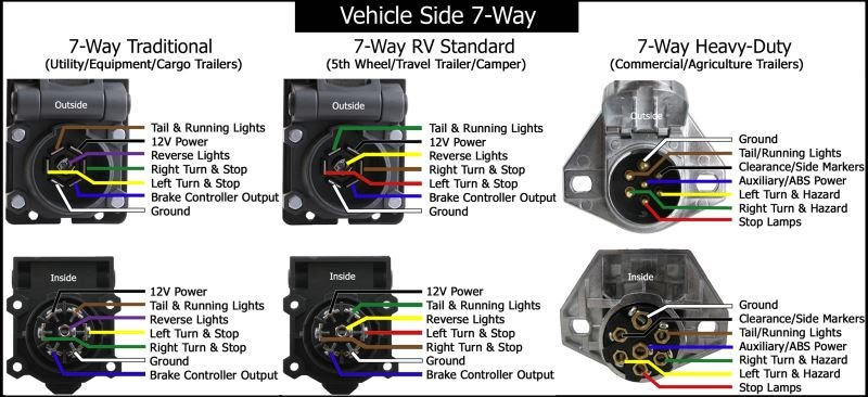 All Wiring Diagram: Wiring Diagram For A 7 Pin Flat Trailer Plug on