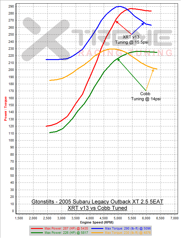 2005 Subaru Outback Xt Wiring Diagram