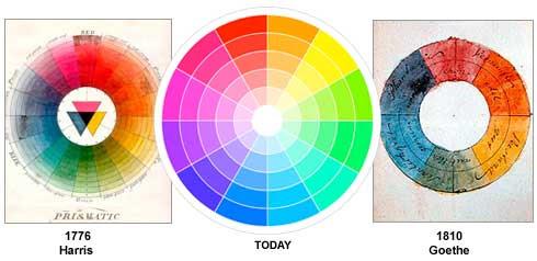 Three color wheels - Harris, Today, Goethe