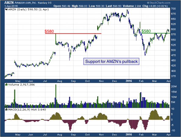 1-year chart of Amazon (NYSE: AMZN)