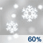 Snow Likely Chance for Measurable Precipitation 60%