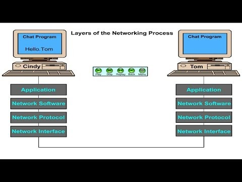 How to Process Networking Layers
