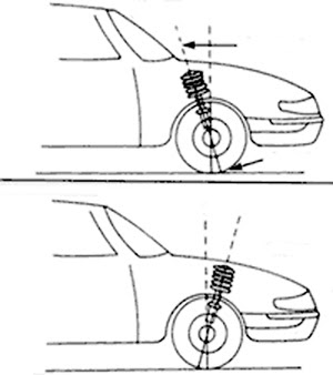 Image Result For Car Wheel Wheels Alignment