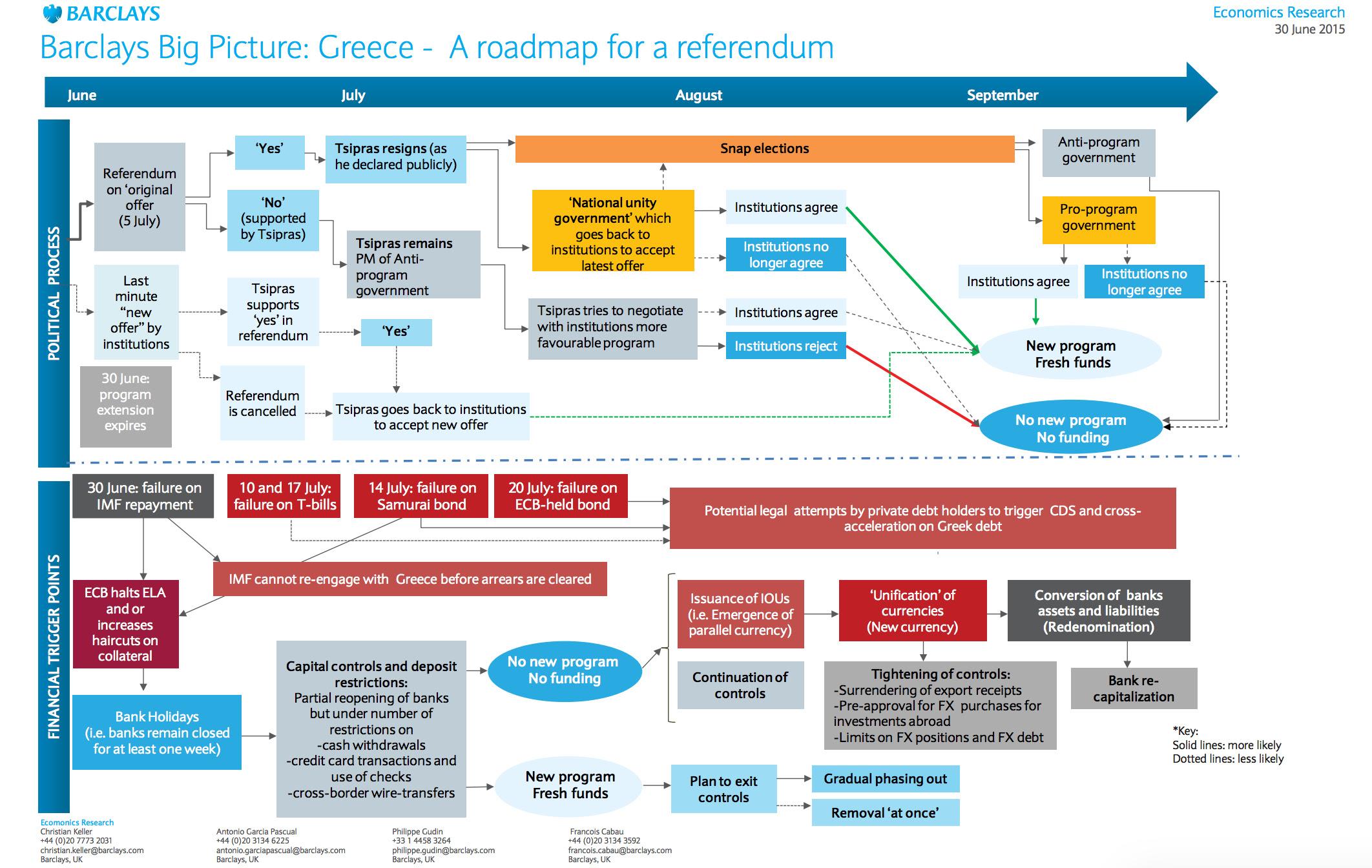 Fromhttp://www.zerohedge.com/news/2015-07-01/next-steps-greece-complete-post-referendum-roadmap