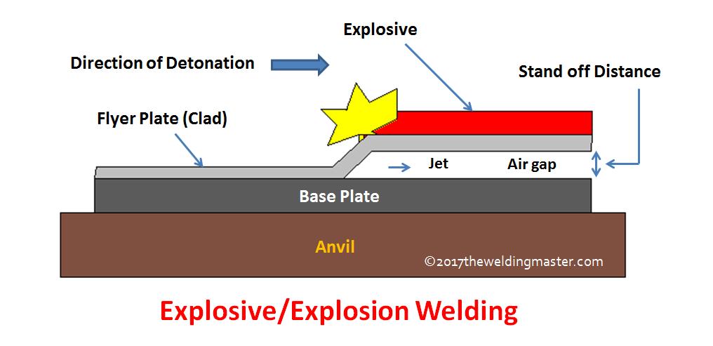 Top 5 Solid-State Welding Processes | Metallurgy welding processes explosive