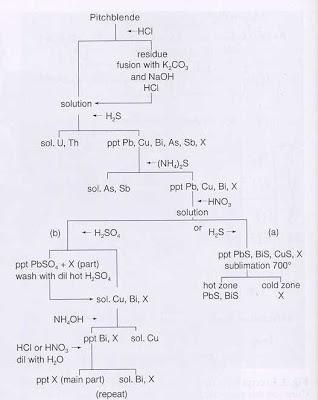 """Marcha analítica para el polonio. Véase el texto para una explicación / Tomado de Adloof & McCordick """"The Dawn of radiochemistry"""" (1995) Radiochimica Acta 70/71, 13-22"""