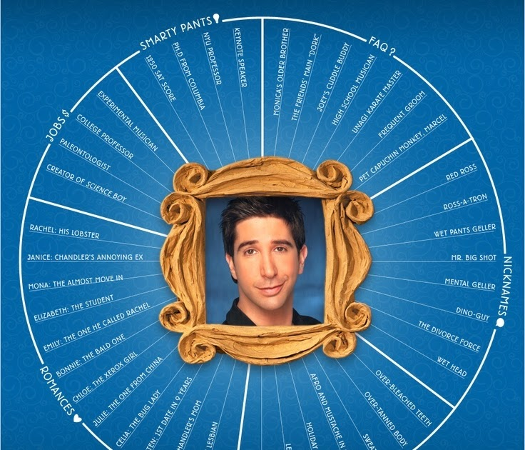 charming life pattern: Friends - ross geller - quote