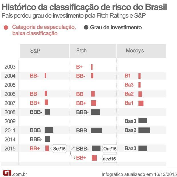 Veja o histórico das notas de crédito do Brasil pelas agências (Foto: Editoria de Arte/G1)