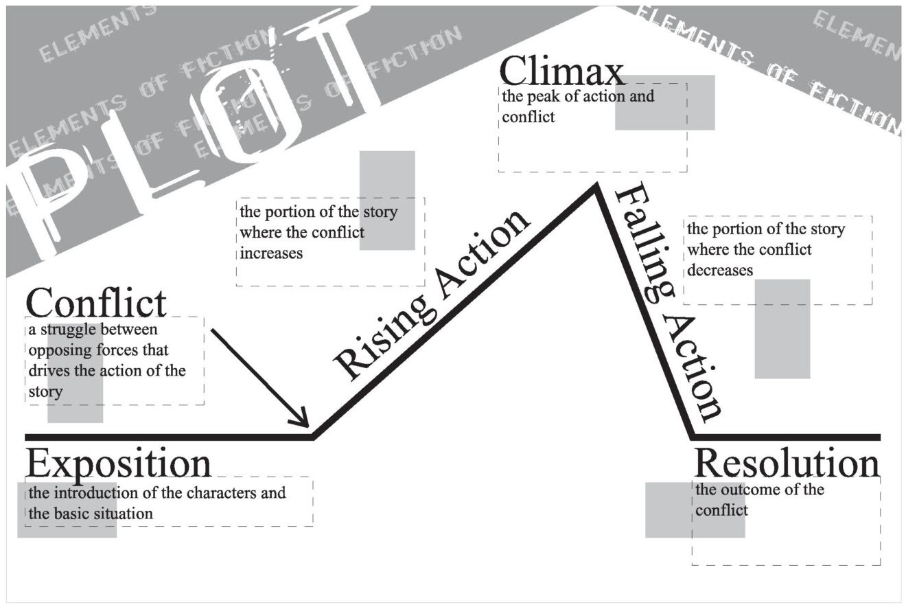 Plot Definition & Meaning: Usage of Plot Structure in ...