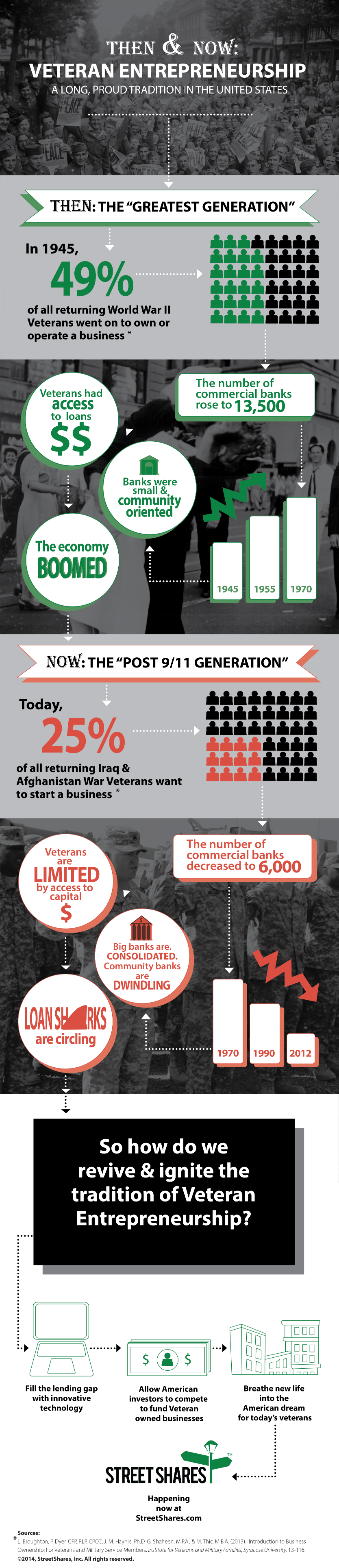 Infographic: Veteran Entrepreneurship a Long, Proud Tradition in the United States