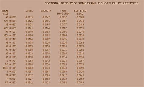 shotshell pellet ballistic coefficients  sectional density  ed lowry