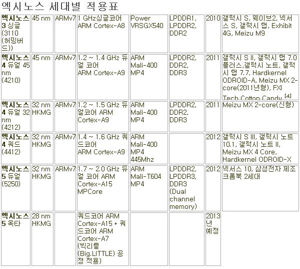 엑시노스 세대표