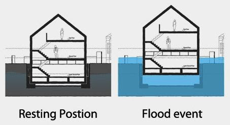 Flood Earthquake And Tsunami Resistant Housing