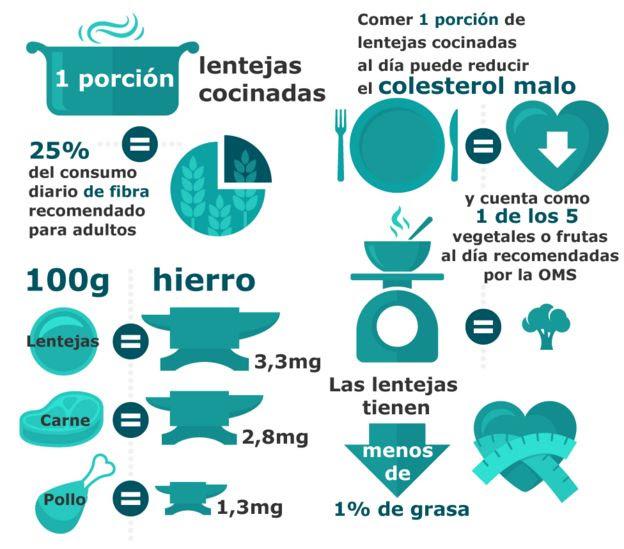 Gráfico del contenido nutricional de las lentejas