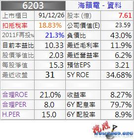 6203_海韻電_資料_1003Q