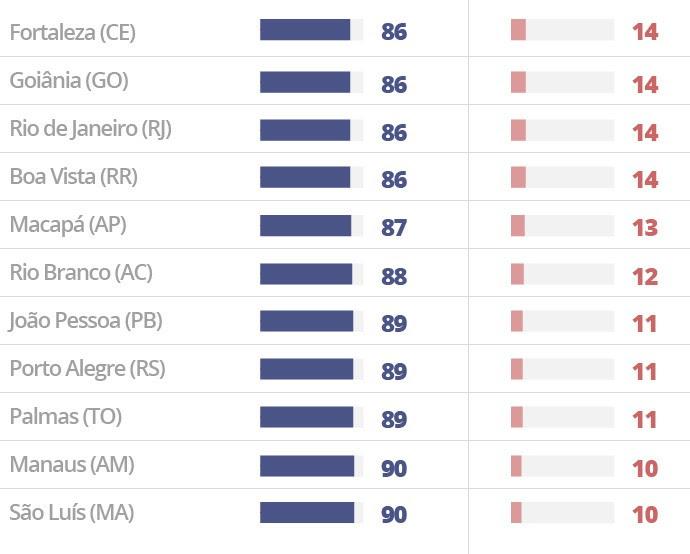 Vereadoras eleitas por capital do país nas eleições de 2016