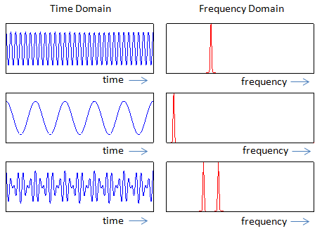 rf time domain vs frequency domain telecom hub