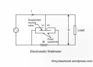 Electrostatic wattmeter