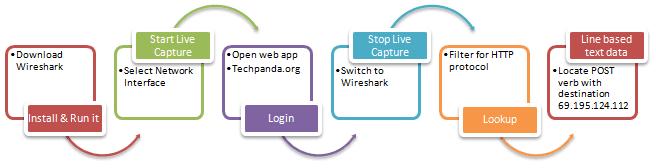 Network & Passwords Sniffer through Wireshark - ComputerScience