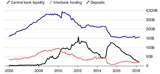 Στο γράφημα του Bloomberg αποτυπώνεται η πορεία των καταθέσεων στις τράπεζες, η ρευστότητα της κεντρικής τράπεζας και η χρηματοδότηση