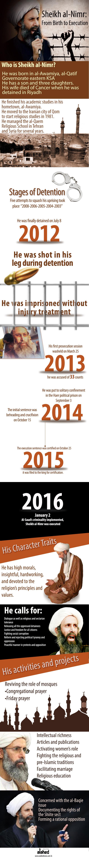 Sheikh Al-Nimr: From Birth to Execution