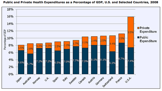 Health_Care_Spending