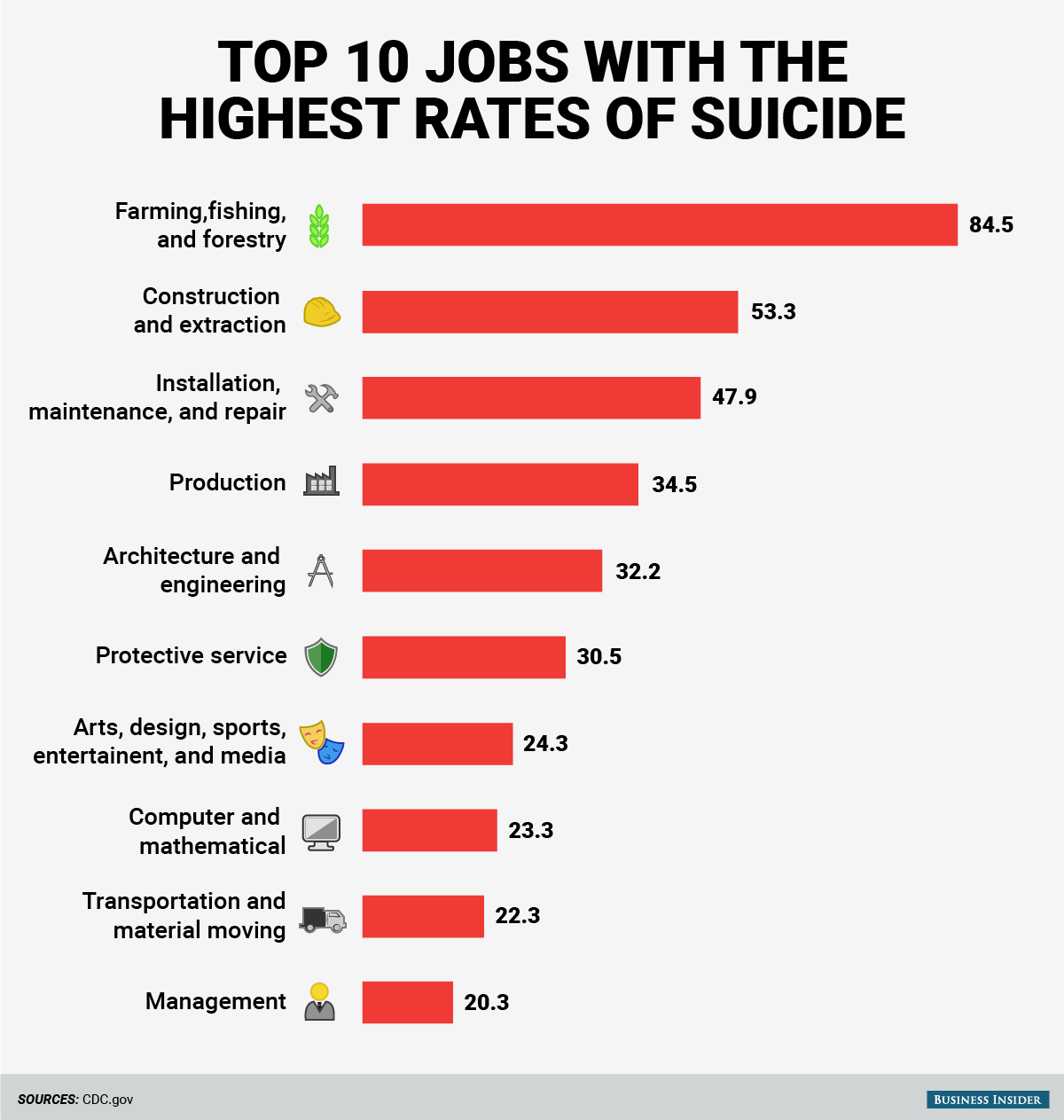 The 10 jobs with the highest rates of suicide - Business ...