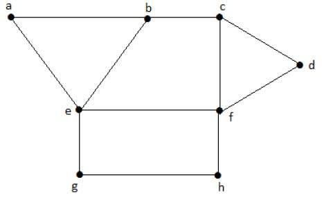 Independent Vertex Set Example