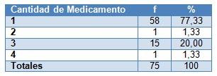 efectos_adversos_antirretrovirales/dosis_medicamento_farmacos