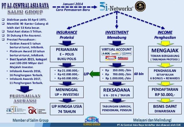 Budaya Menabung, 3i Networks PT AJ. Central Asia Raya